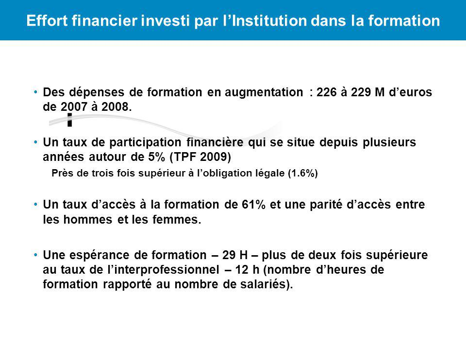 Effort financier investi par l'Institution dans la formation