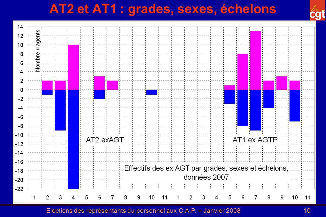 AT2 et AT1 : grades, sexes, échelons