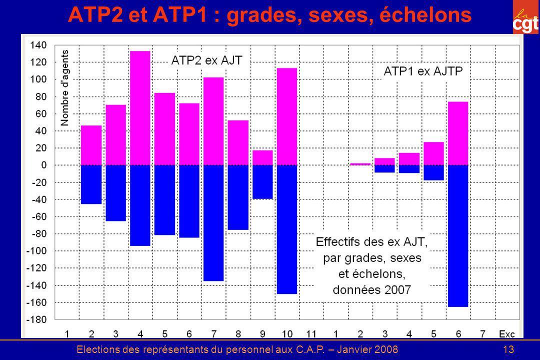 ATP2 et ATP1 : grades, sexes, échelons