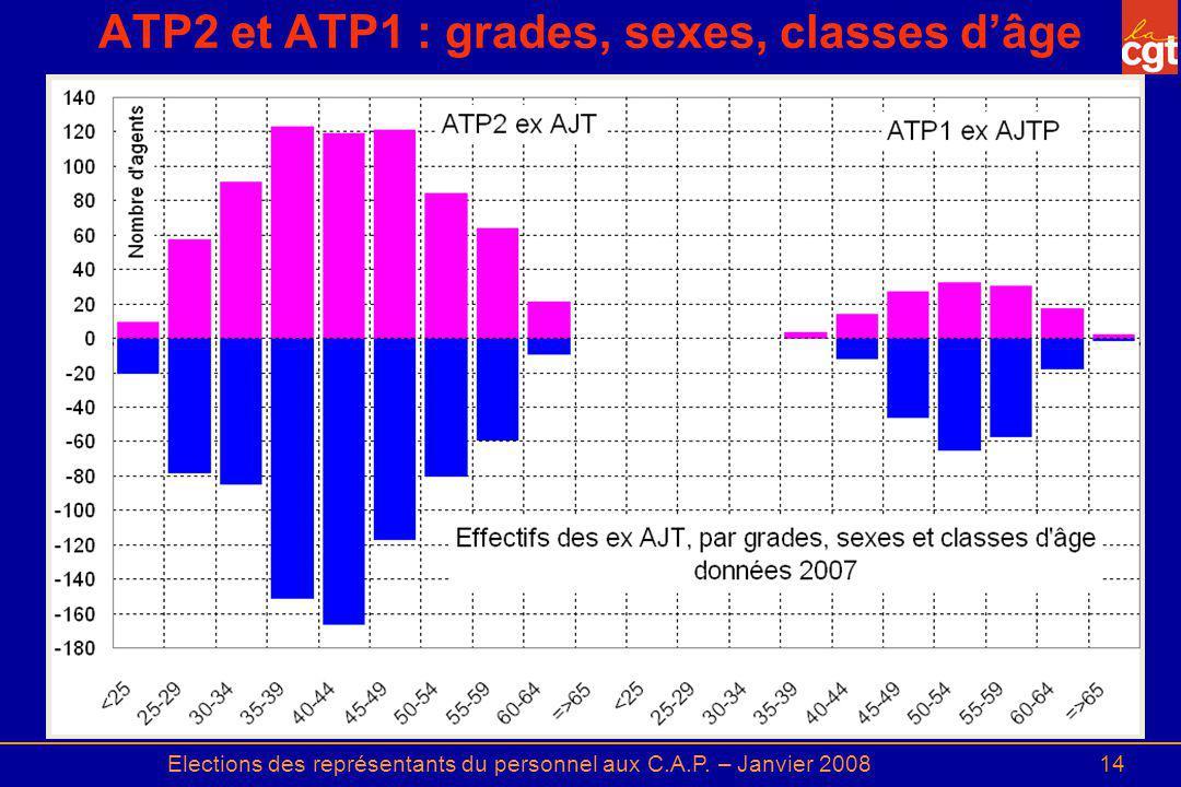 ATP2 et ATP1 : grades, sexes, classes d'âge