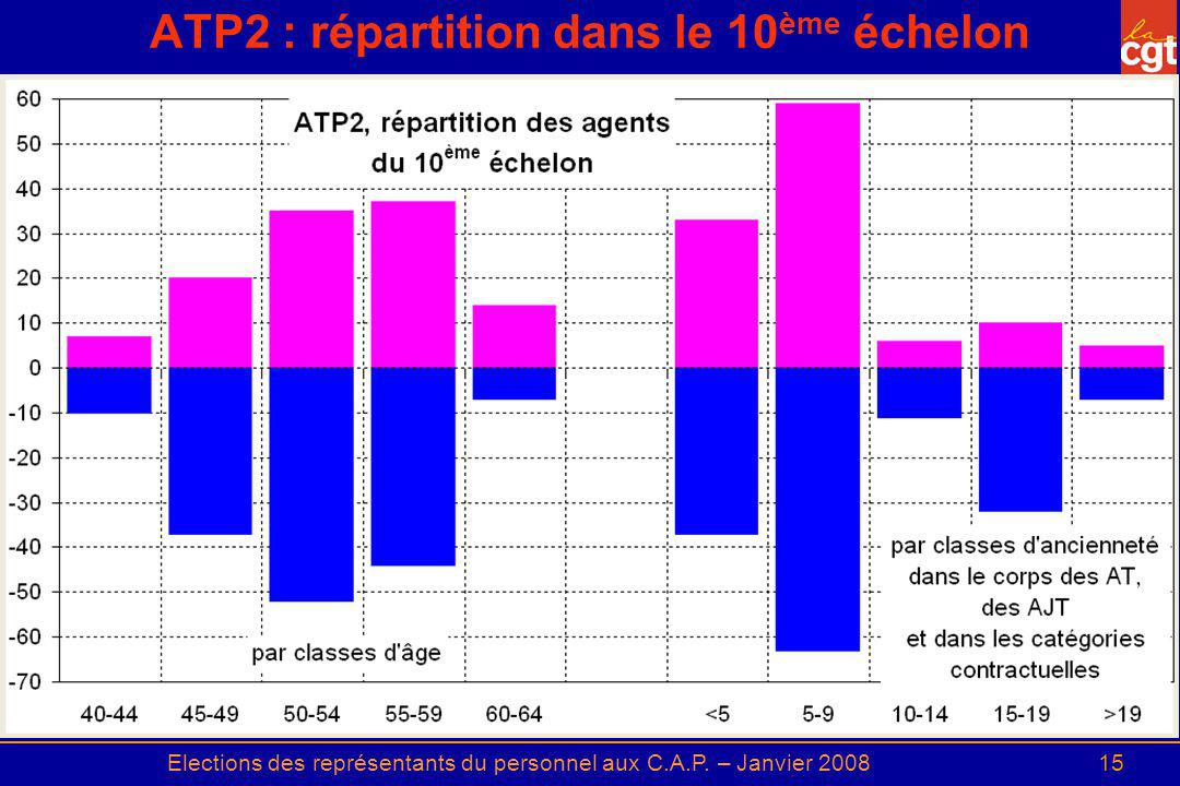 ATP2 : répartition dans le 10ème échelon