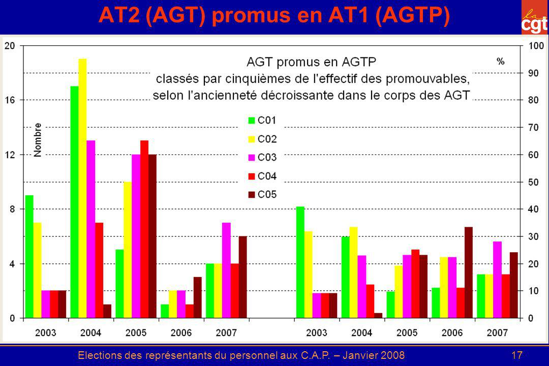 AT2 (AGT) promus en AT1 (AGTP)