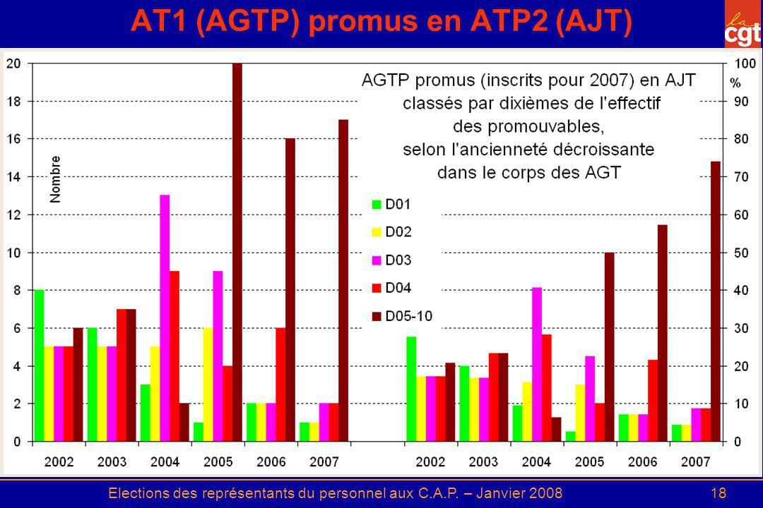 AT1 (AGTP) promus en ATP2 (AJT)