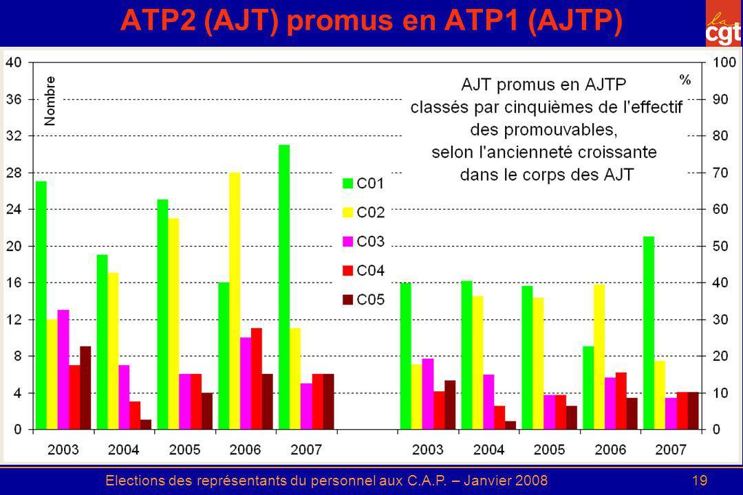 ATP2 (AJT) promus en ATP1 (AJTP)