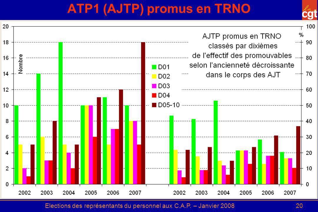 ATP1 (AJTP) promus en TRNO