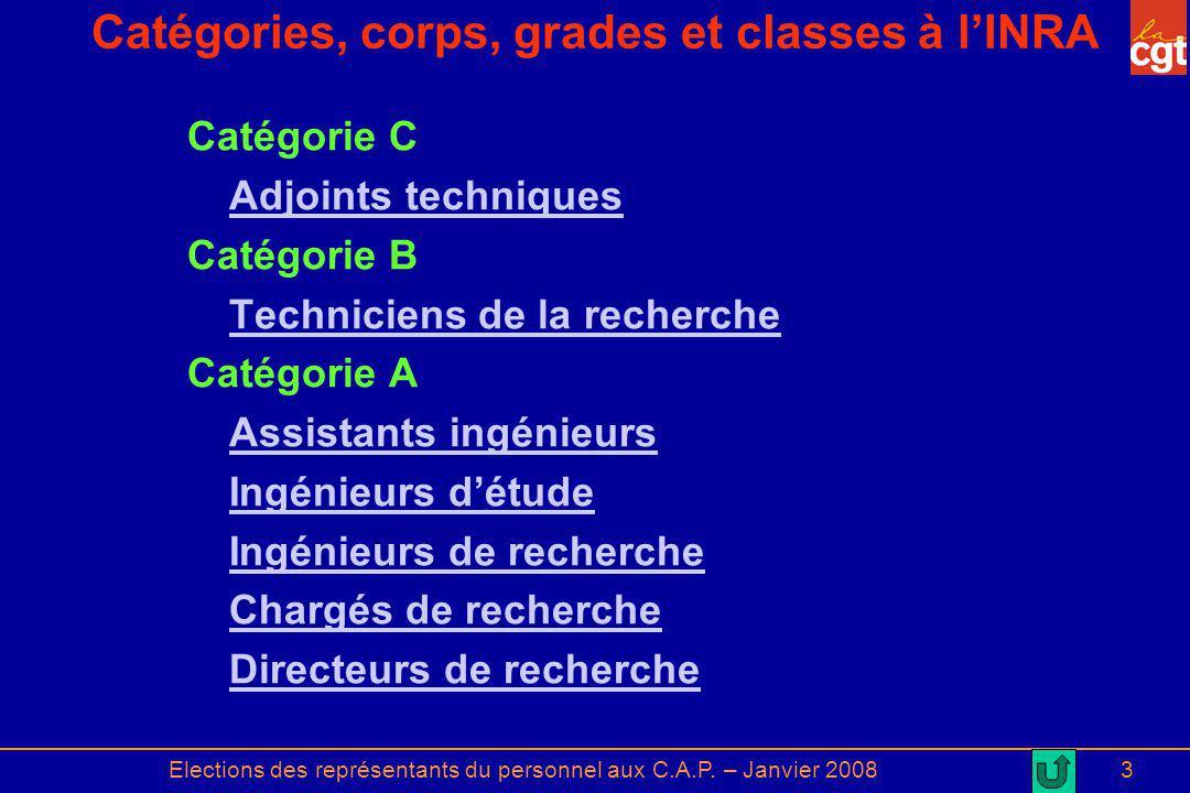 Catégories, corps, grades et classes à l'INRA
