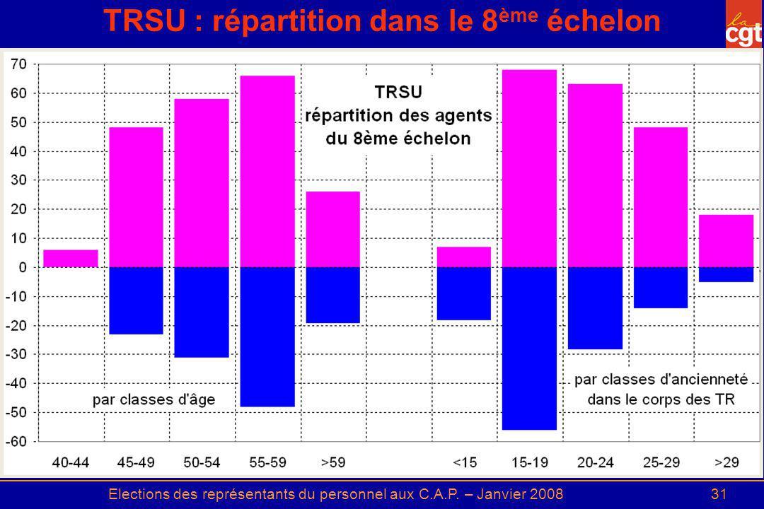 TRSU : répartition dans le 8ème échelon