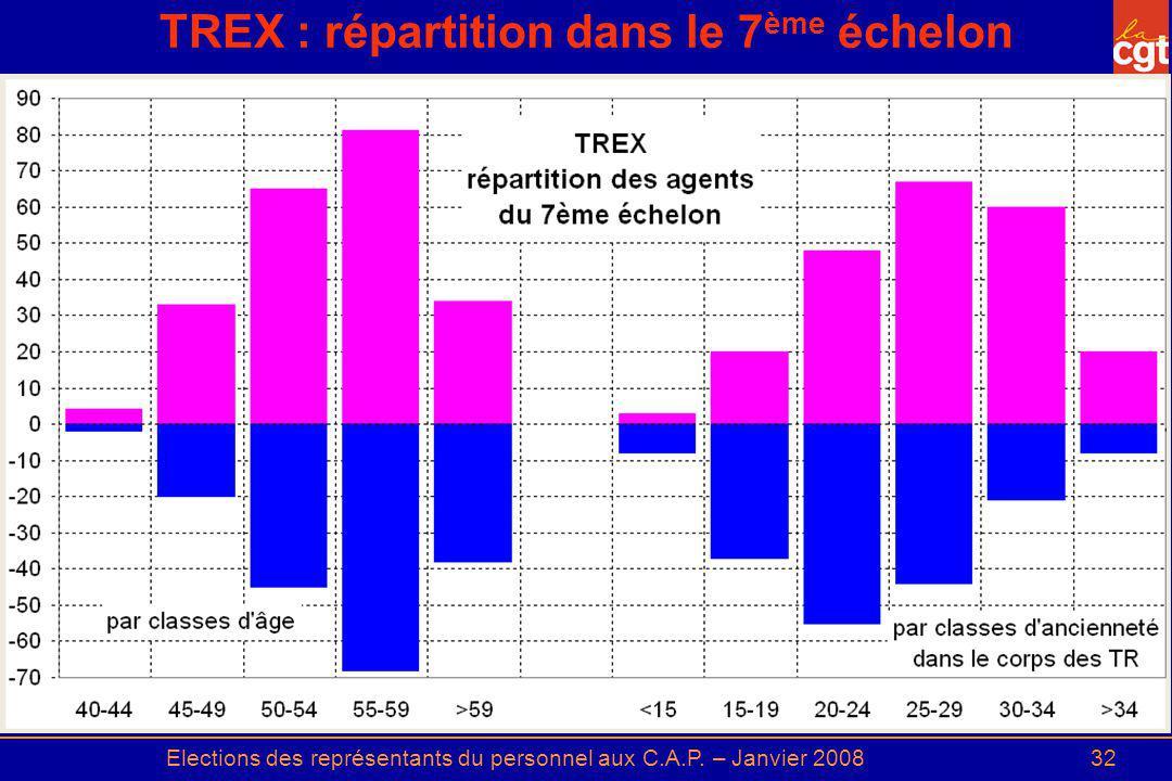 TREX : répartition dans le 7ème échelon