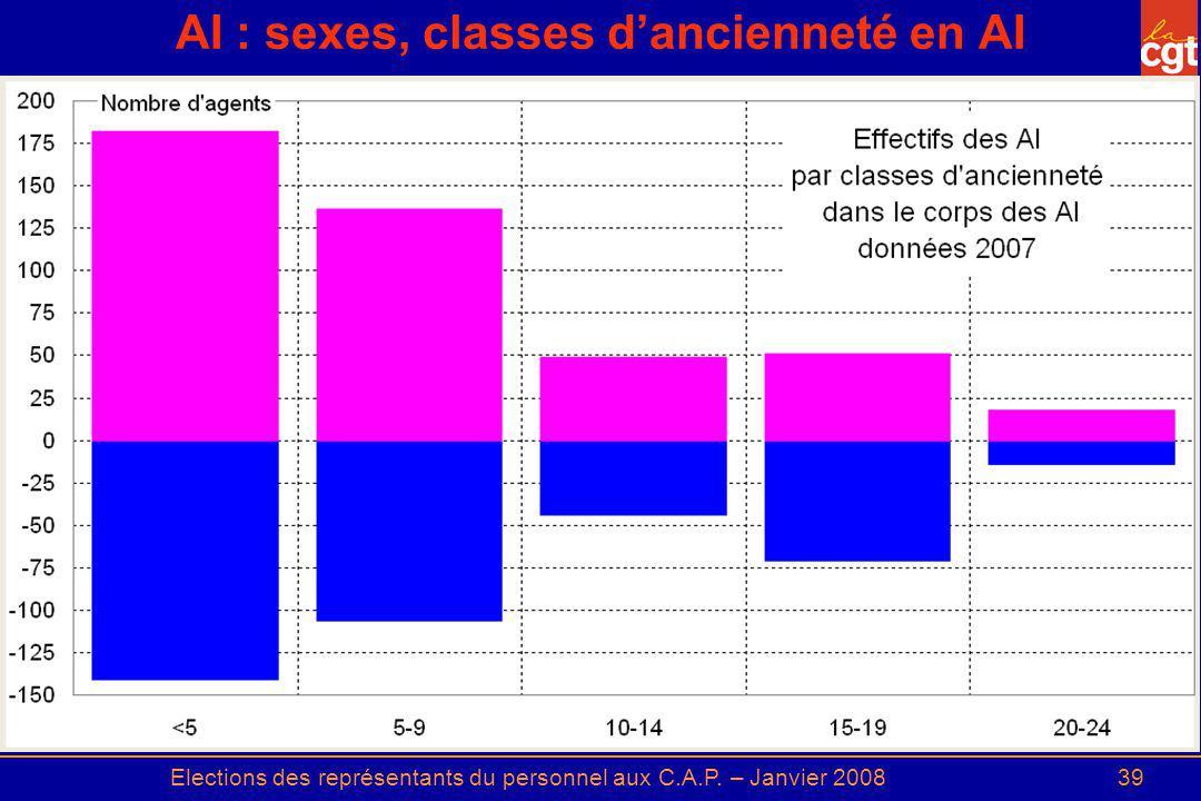 AI : sexes, classes d'ancienneté en AI