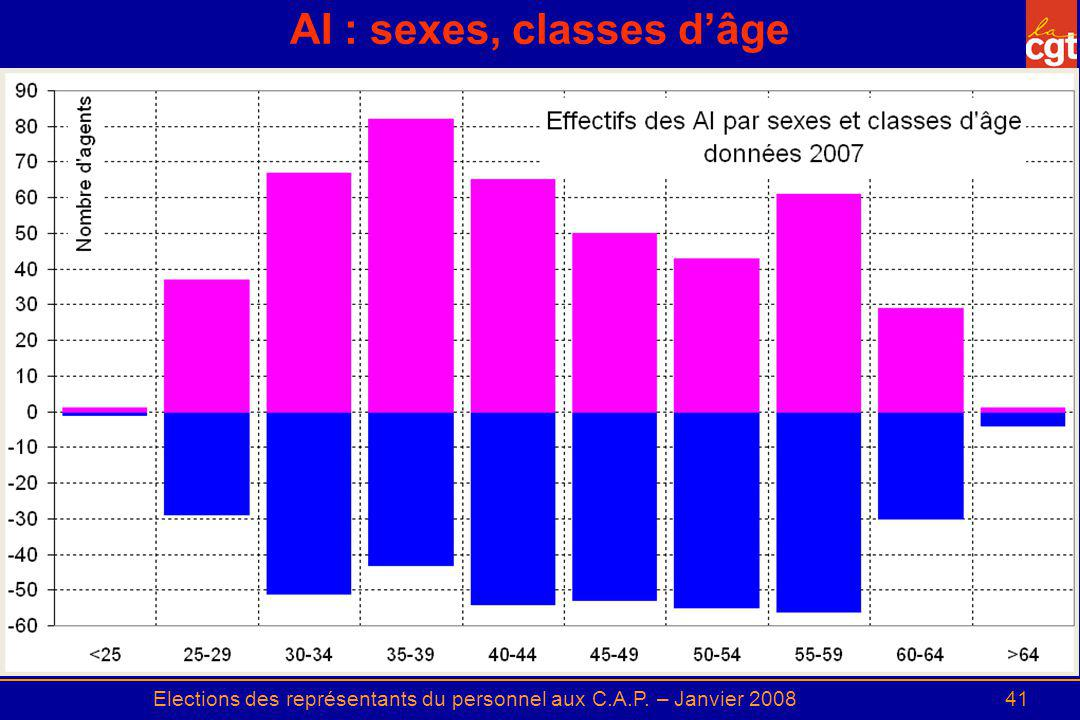 AI : sexes, classes d'âge