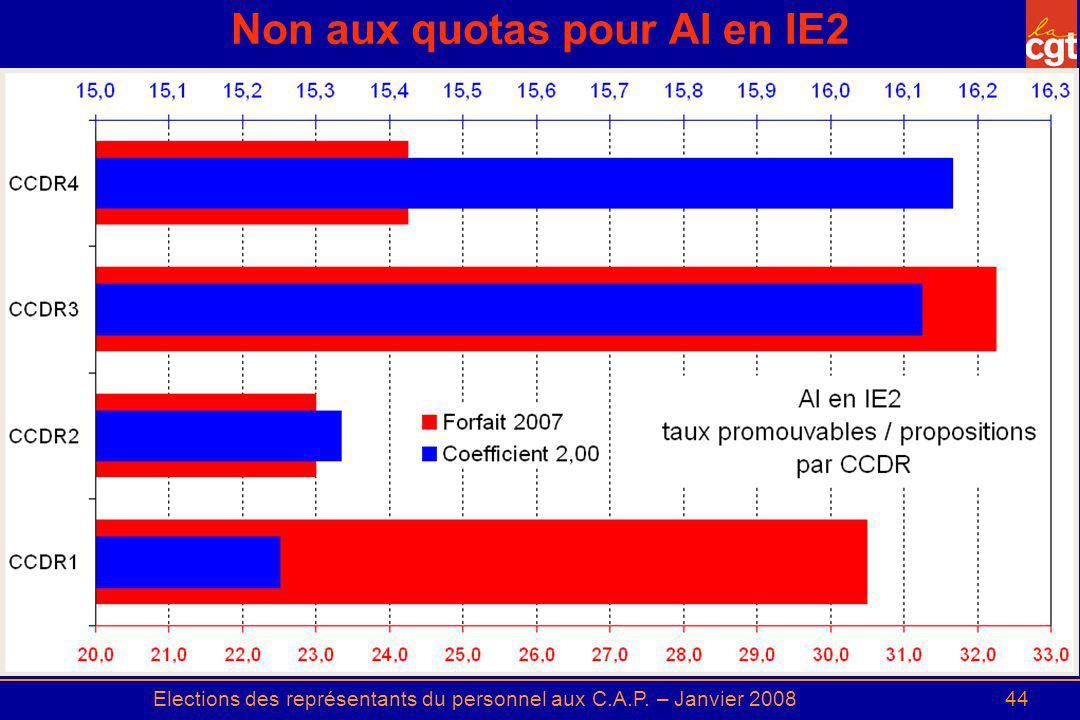 Non aux quotas pour AI en IE2