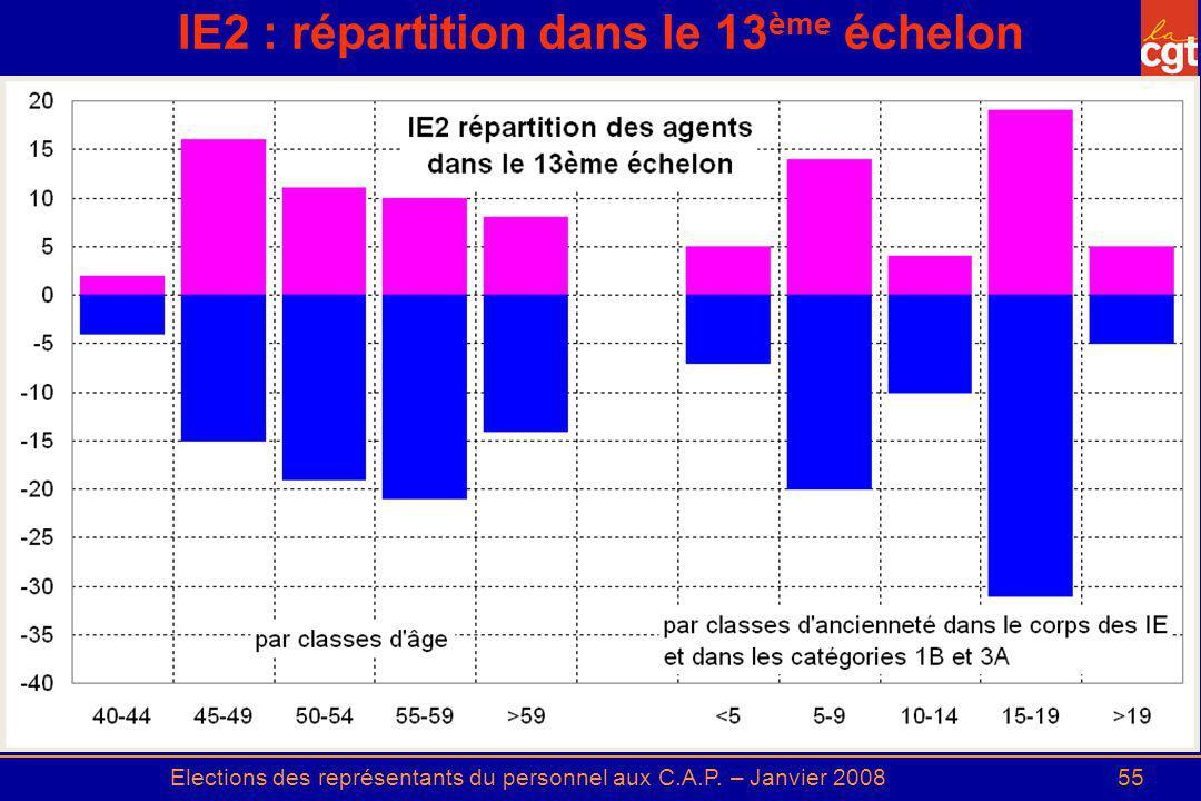 IE2 : répartition dans le 13ème échelon