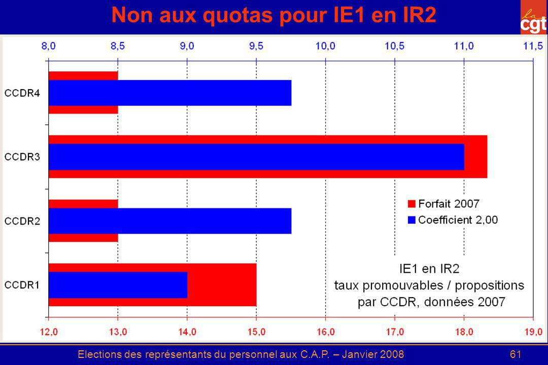 Non aux quotas pour IE1 en IR2