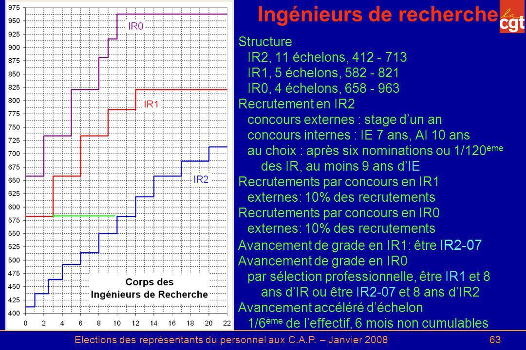Ingénieurs de recherche