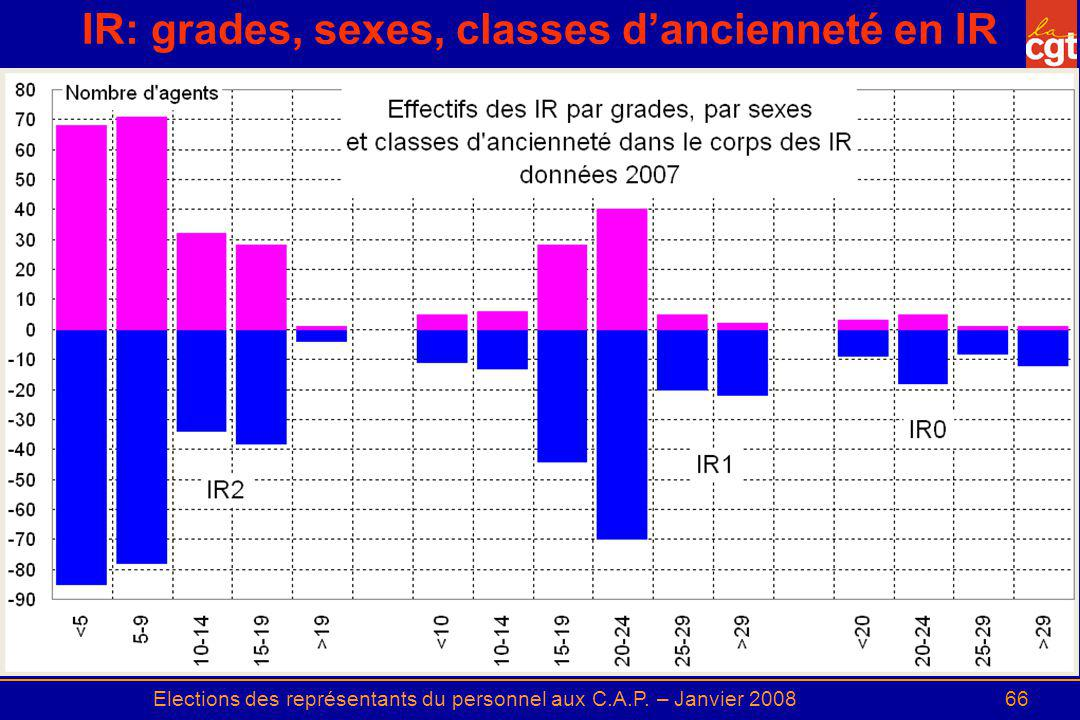 IR: grades, sexes, classes d'ancienneté en IR