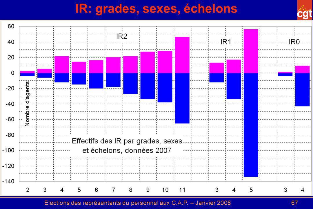 IR: grades, sexes, échelons