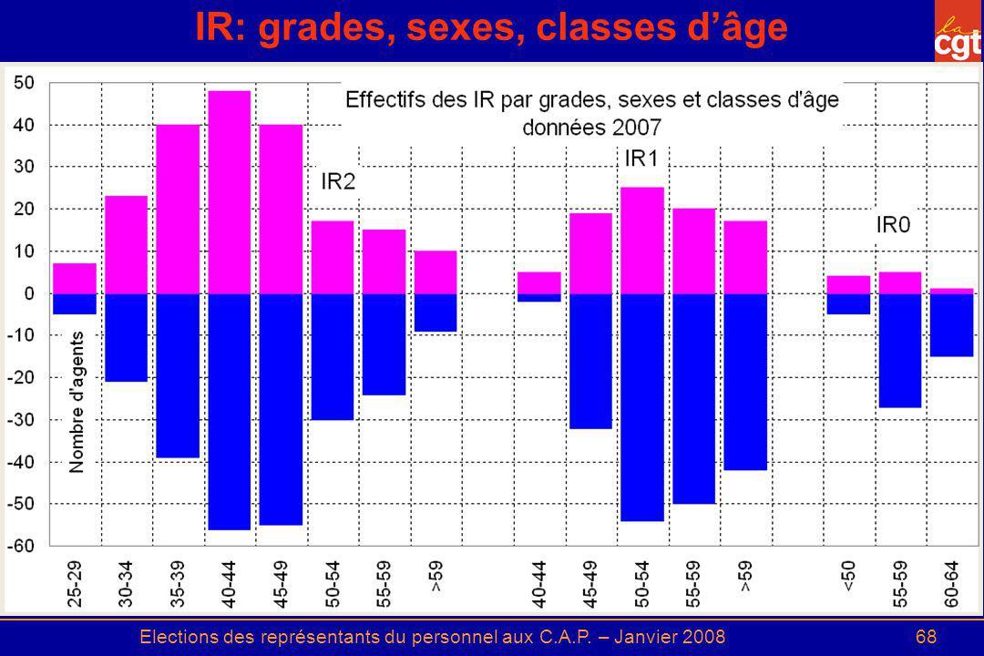 IR: grades, sexes, classes d'âge