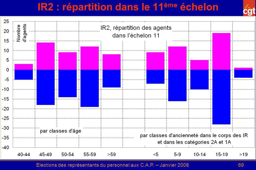 IR2 : répartition dans le 11ème échelon