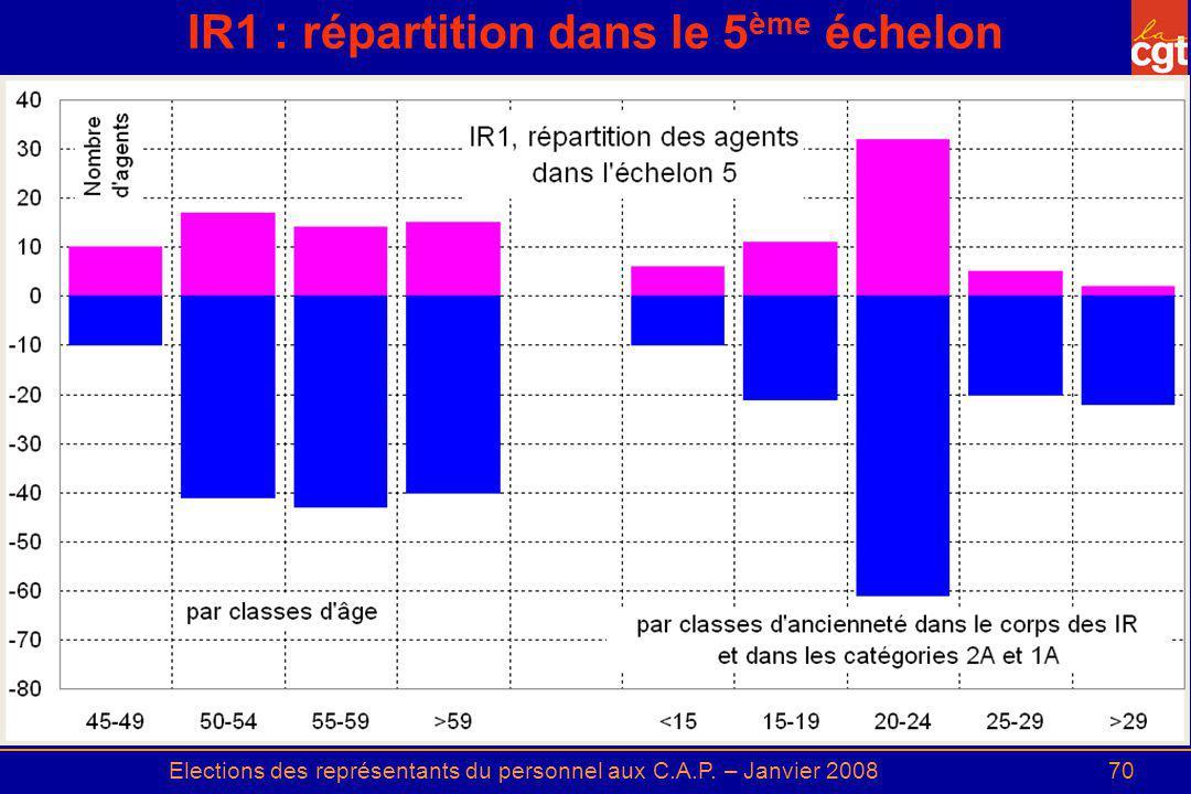 IR1 : répartition dans le 5ème échelon