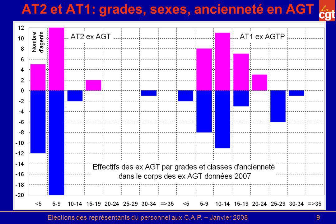 AT2 et AT1: grades, sexes, ancienneté en AGT