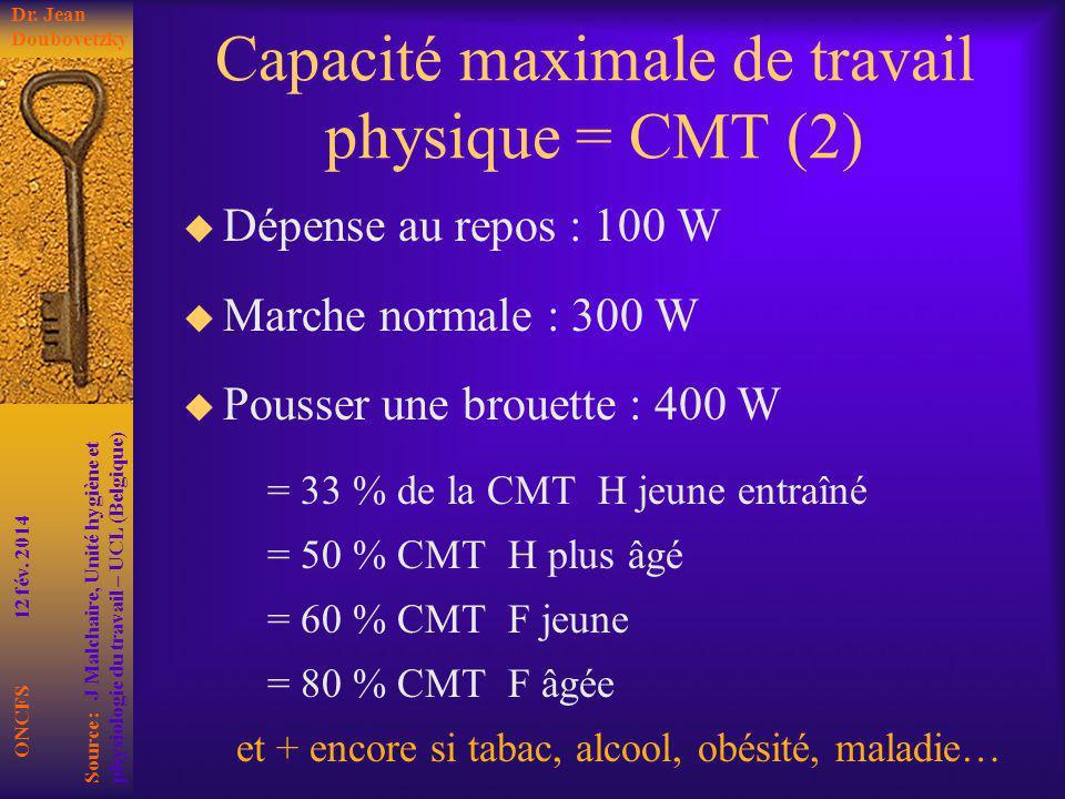 Capacité maximale de travail physique = CMT (2)