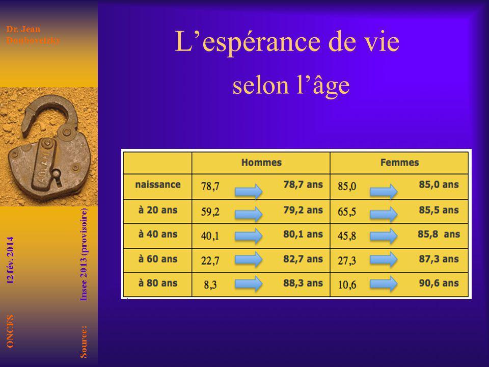 L'espérance de vie selon l'âge Dr. Jean Doubovetzky