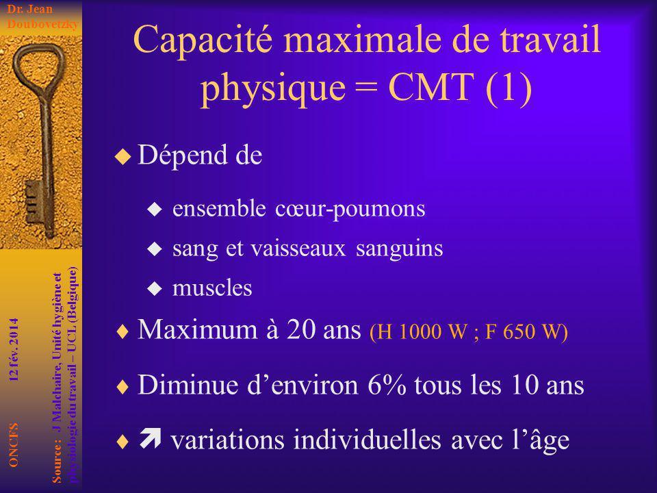 Capacité maximale de travail physique = CMT (1)