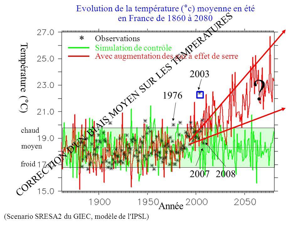 Evolution de la température (°c) moyenne en été