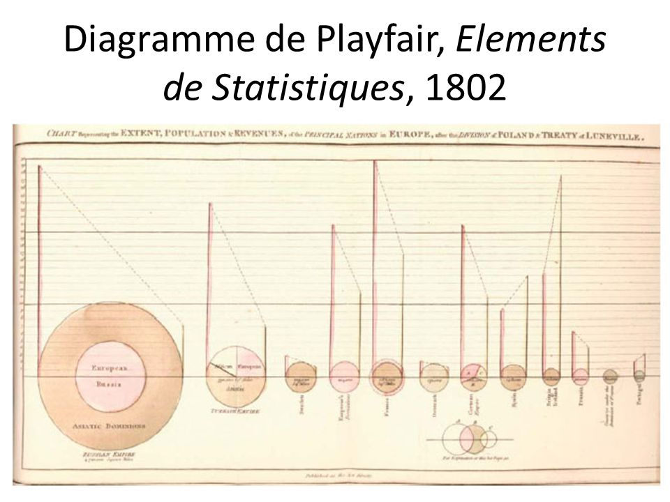 Diagramme de Playfair, Elements de Statistiques, 1802