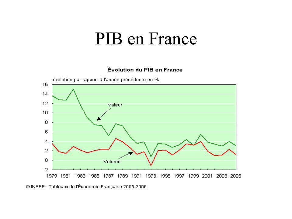 PIB en France