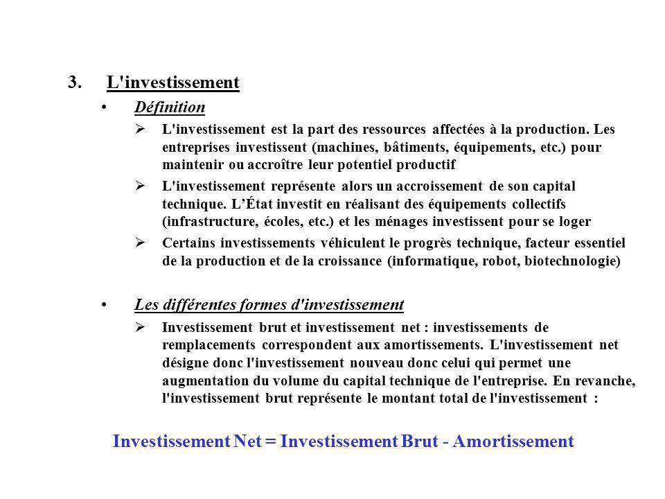 Investissement Net = Investissement Brut - Amortissement