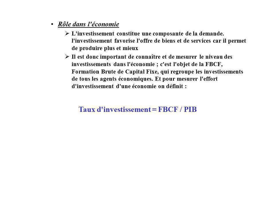 Taux d investissement = FBCF / PIB