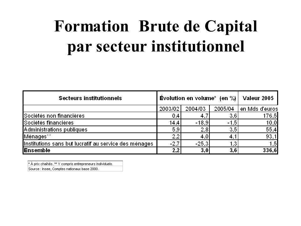 Formation Brute de Capital par secteur institutionnel
