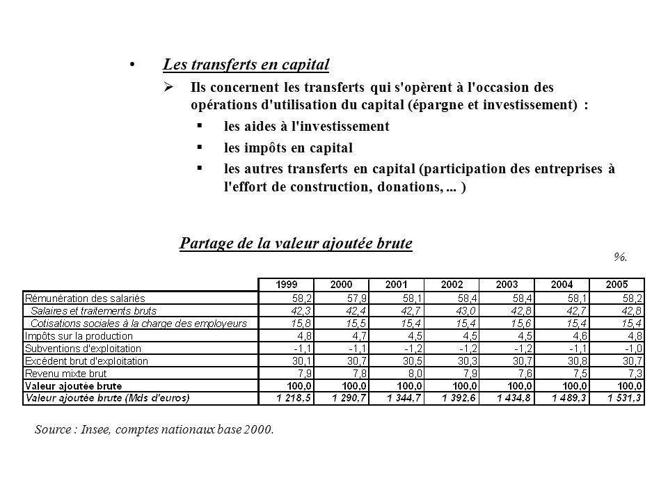 Les transferts en capital