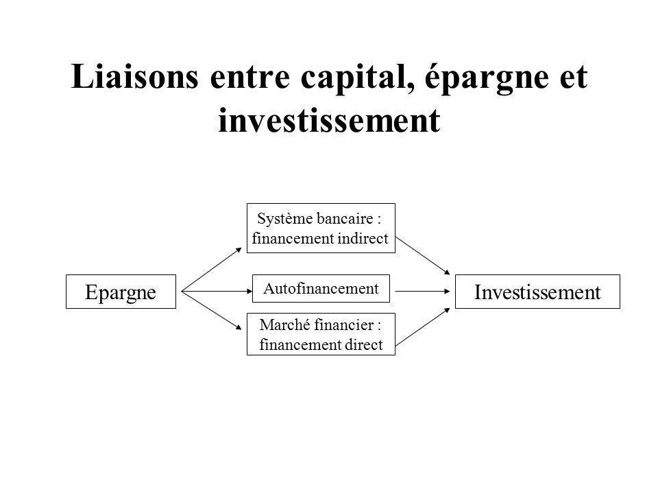 Liaisons entre capital, épargne et investissement
