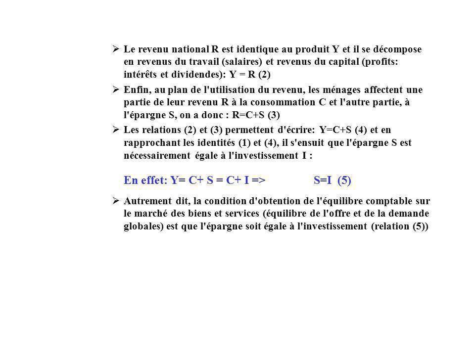 En effet: Y= C+ S = C+ I => S=I (5)