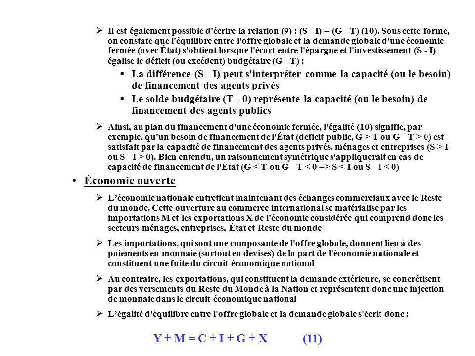 Économie ouverte Y + M = C + I + G + X (11)