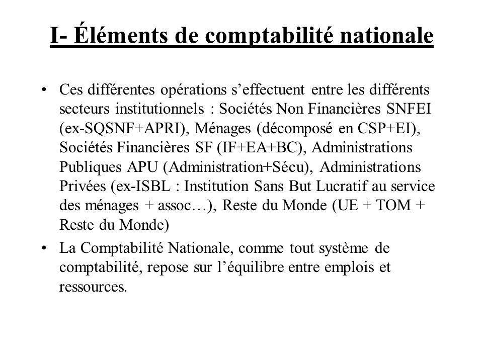 I- Éléments de comptabilité nationale
