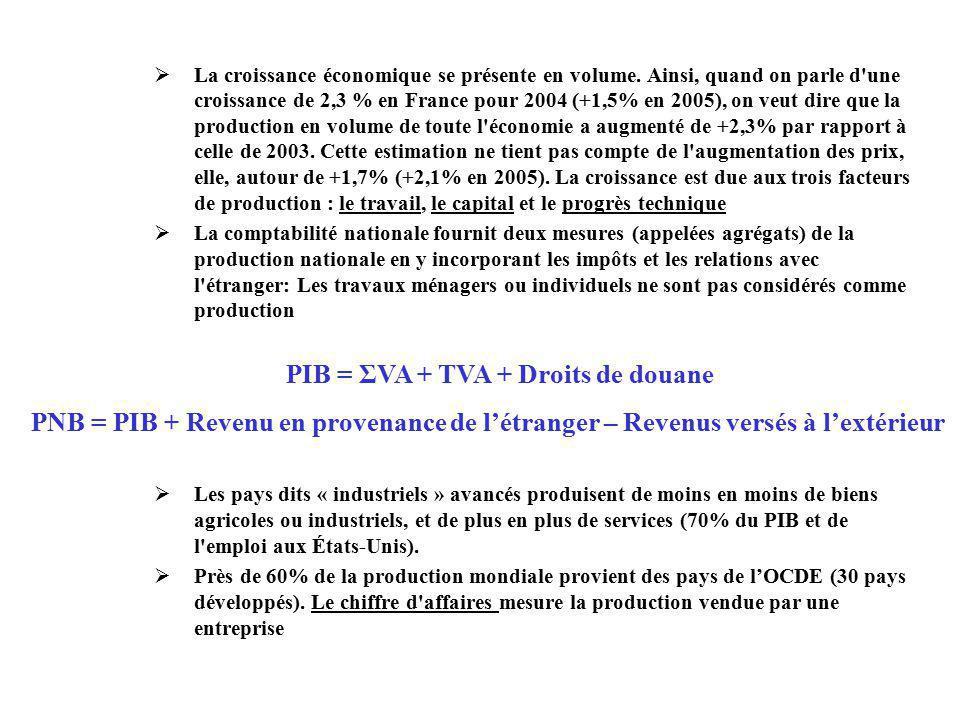 PIB = ΣVA + TVA + Droits de douane