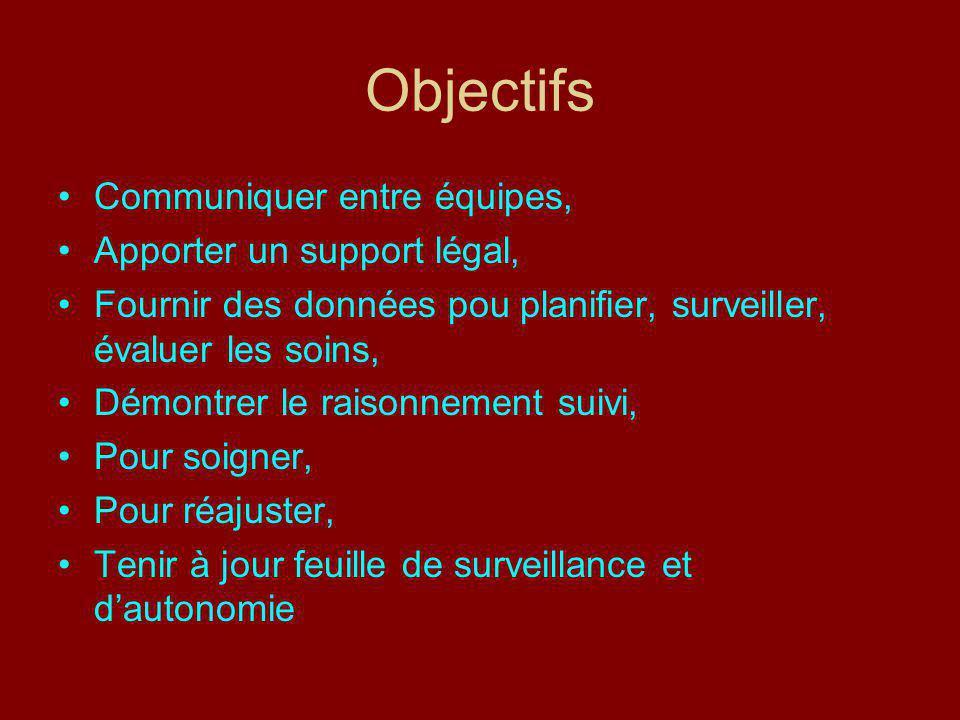 Objectifs Communiquer entre équipes, Apporter un support légal,