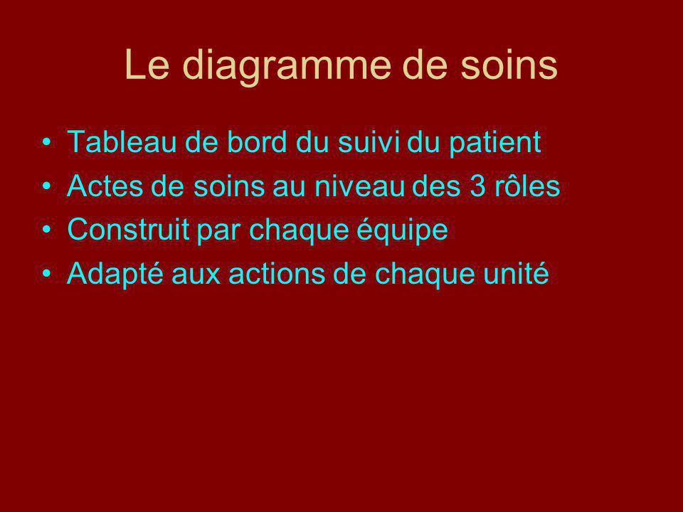 Le diagramme de soins Tableau de bord du suivi du patient