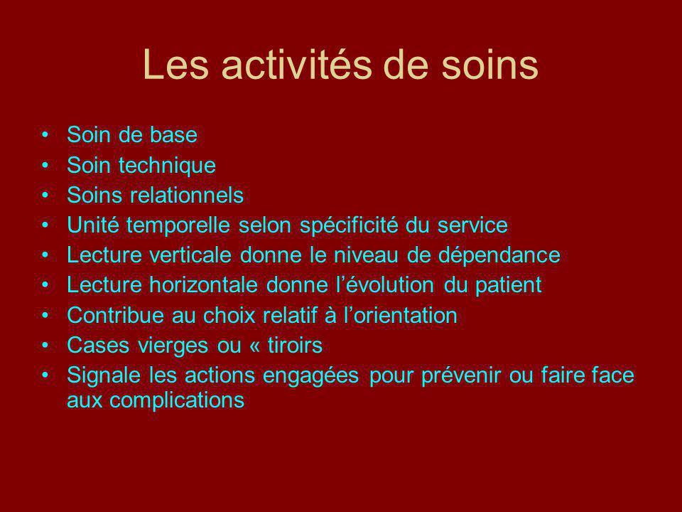 Les activités de soins Soin de base Soin technique Soins relationnels