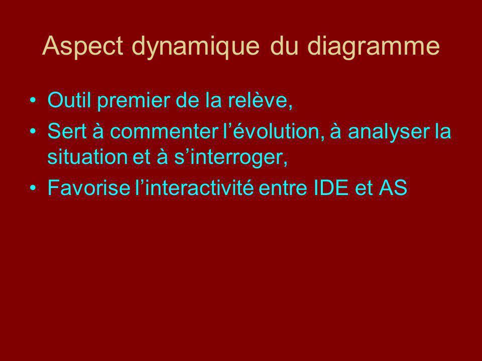Aspect dynamique du diagramme
