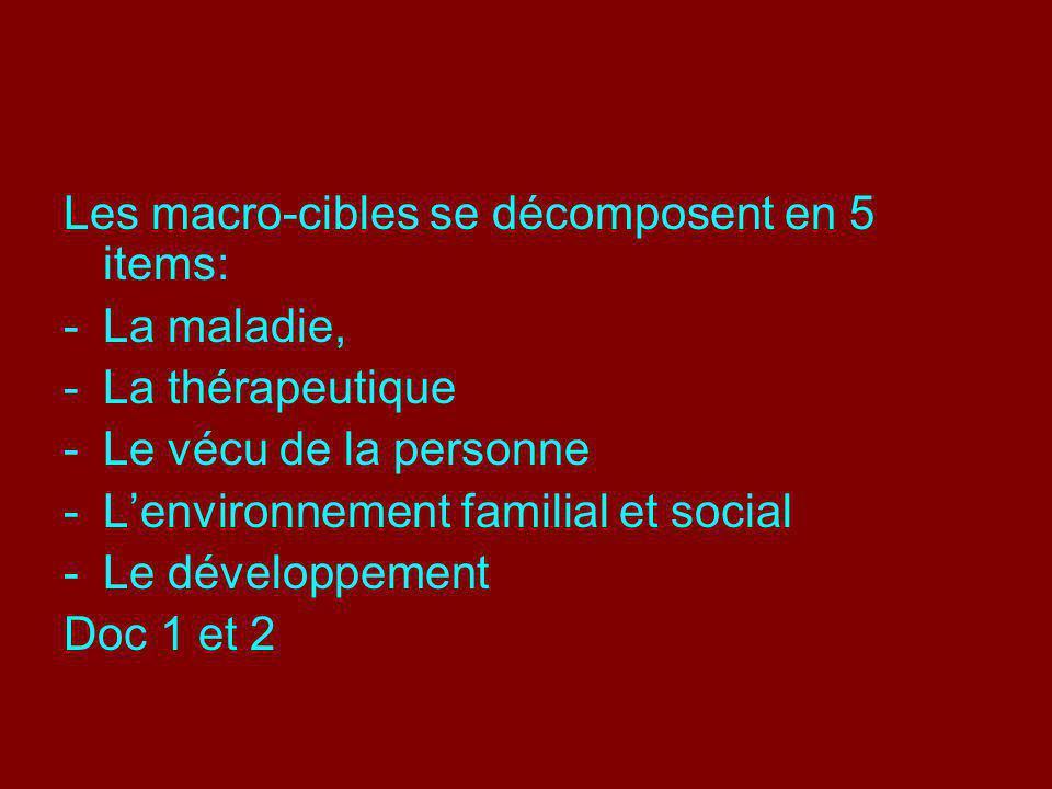 Les macro-cibles se décomposent en 5 items: