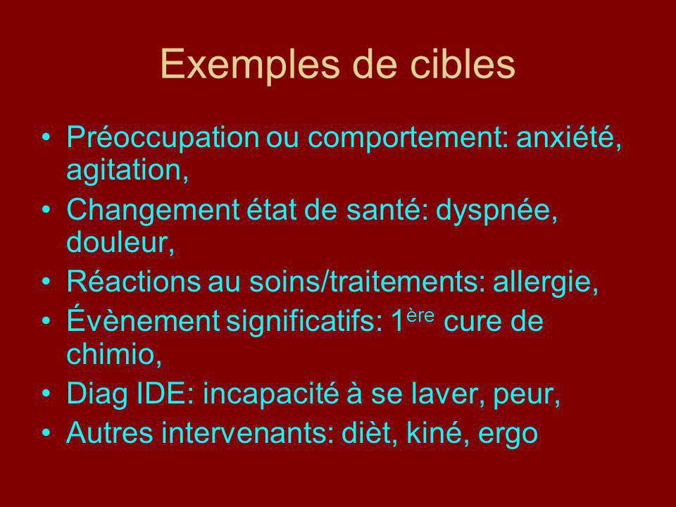 Exemples de cibles Préoccupation ou comportement: anxiété, agitation,