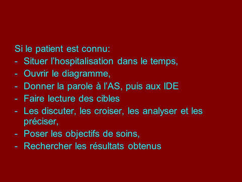Si le patient est connu: