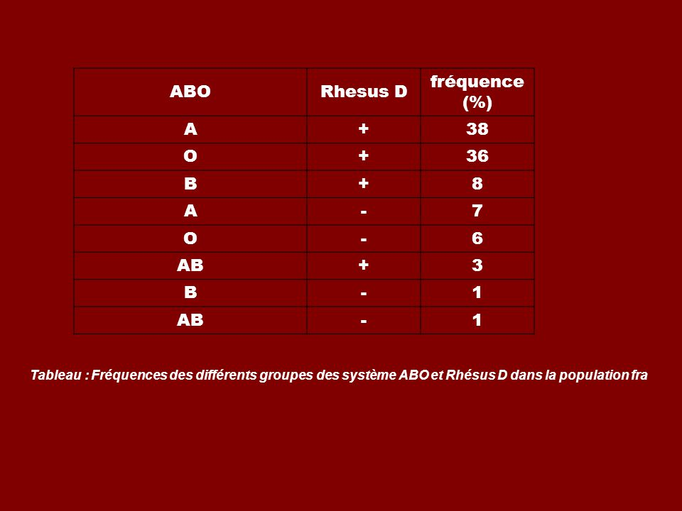 ABO Rhesus D fréquence (%)