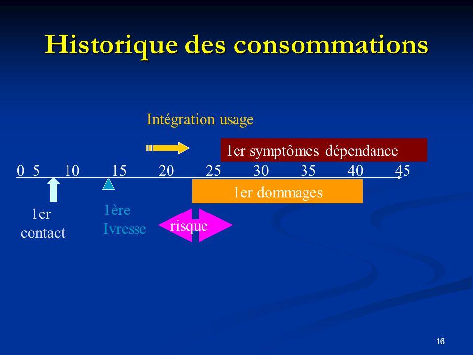 Historique des consommations