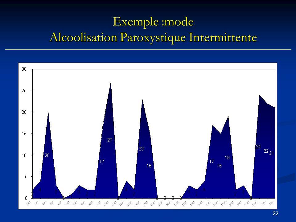 Exemple :mode Alcoolisation Paroxystique Intermittente