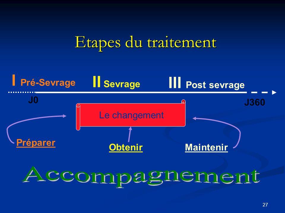 Etapes du traitement I Pré-Sevrage II Sevrage III Post sevrage